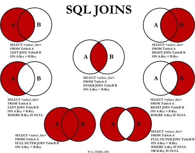Uniones entre tablas SQL