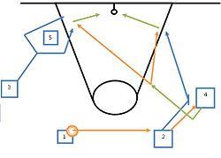 Diagrama de un pick&roll