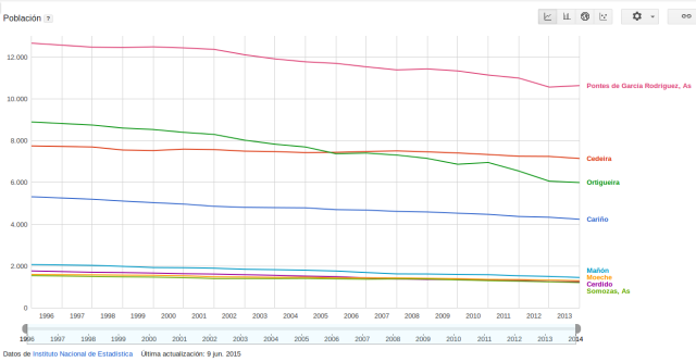 Evolución Población Ortegal