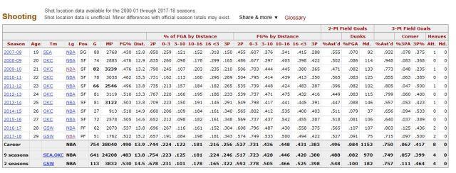 Estadísticas tiro Durant