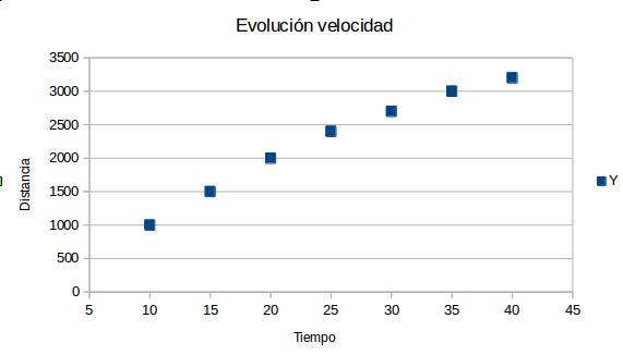 Gráfica evolución