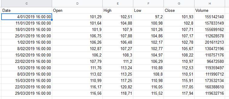 Importar datos de mercados bursátiles en una hoja de cálculo